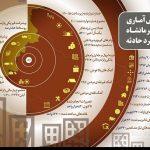 گزارش آماری زلزله کرمانشاه در سالگرد حادثه