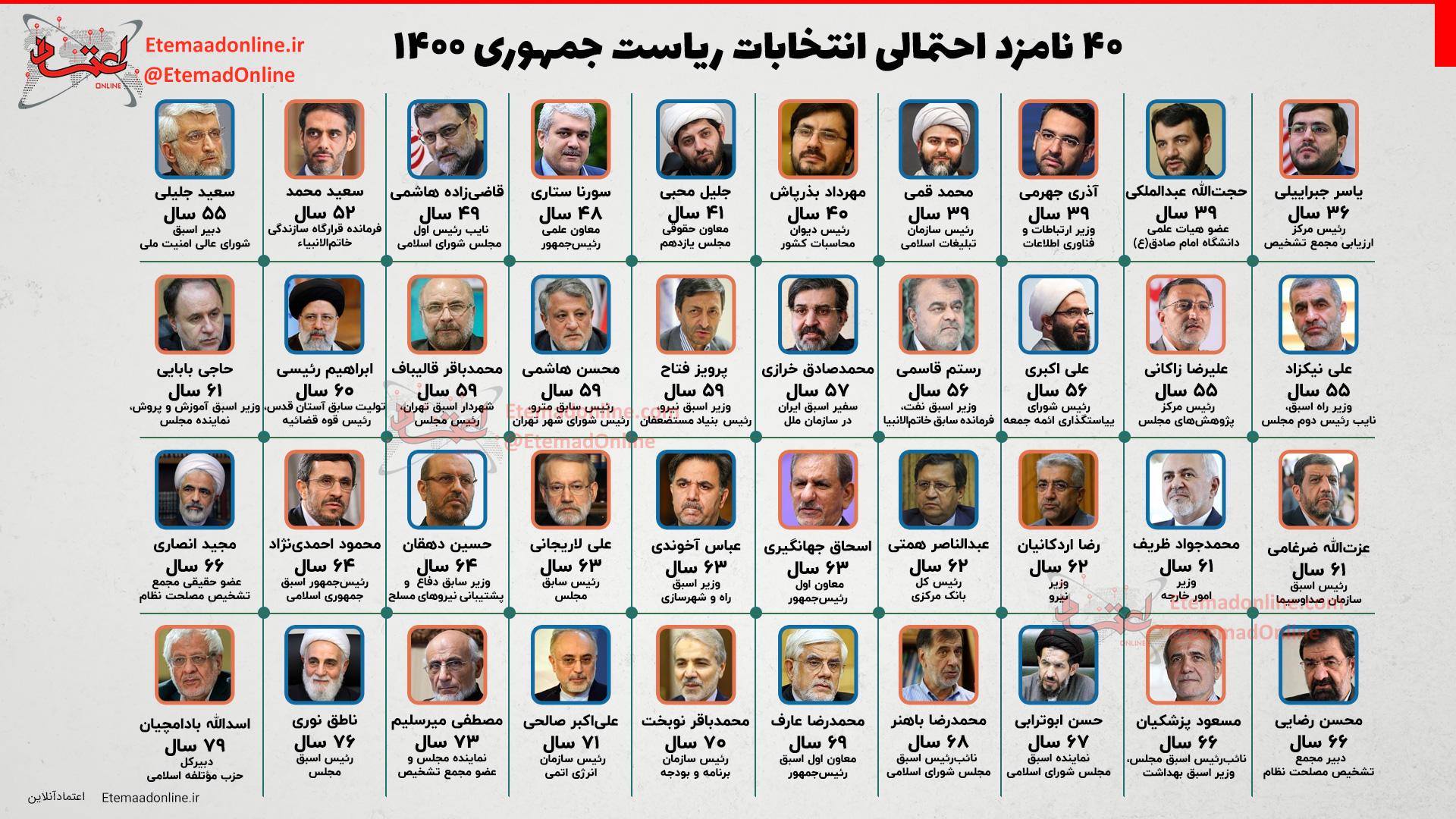 ۴۰ نامزد احتمالی انتخابات ریاست جمهوری ۱۴۰۰