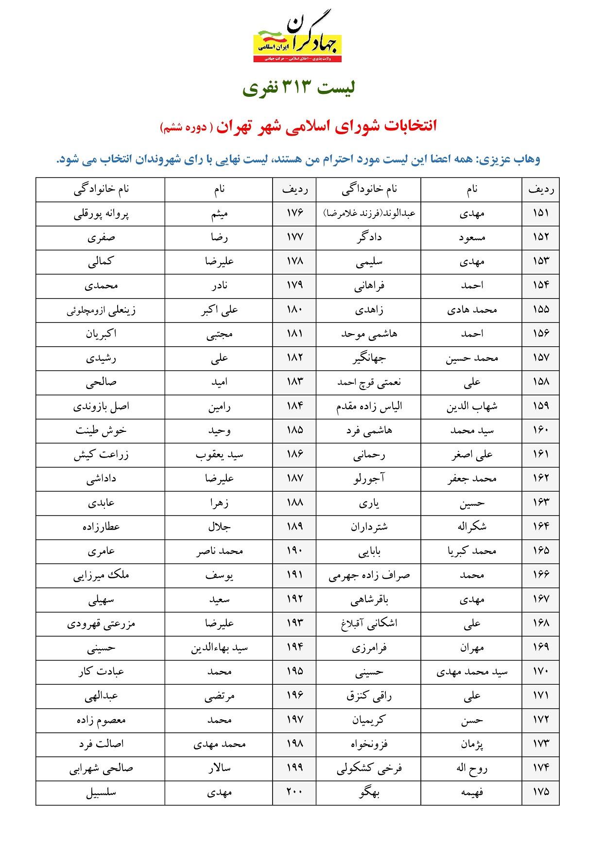 لیست وهاب عزیزی